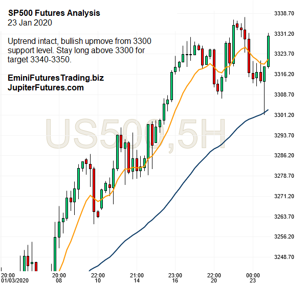 spx500-futures-5hr-chart-analysis-23jan2020