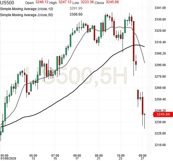 spx500-futures-5hr-chart-analysis2-27jan2020