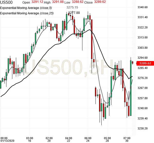 spx500-futures-5hr-chart-analysis3-30jan2020