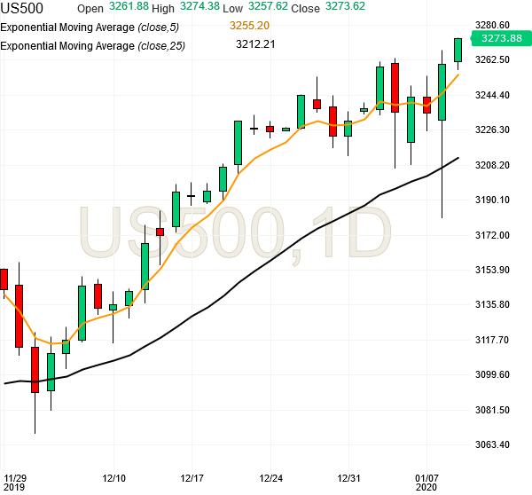 spx500-futures-daily-chart-analysis1-09jan2020
