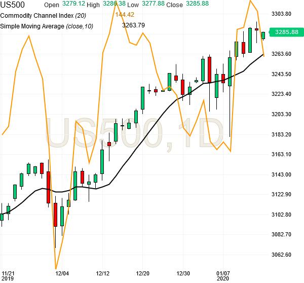 spx500-futures-daily-chart-analysis1-15jan2020