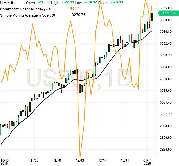 spx500-futures-daily-chart-analysis1-16jan2020