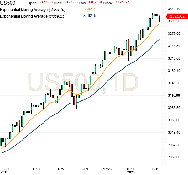 spx500-futures-daily-chart-analysis1-21jan2020