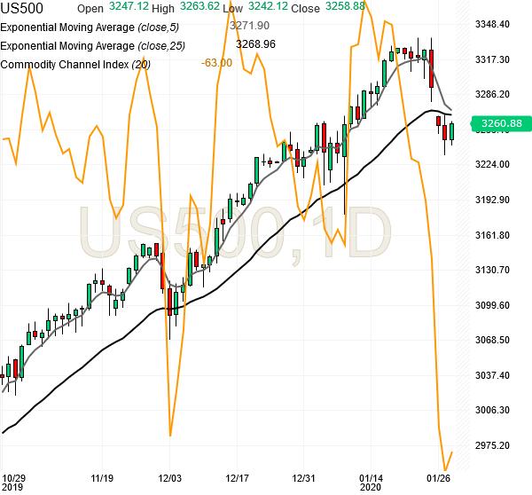 spx500-futures-daily-chart-analysis1-28jan2020