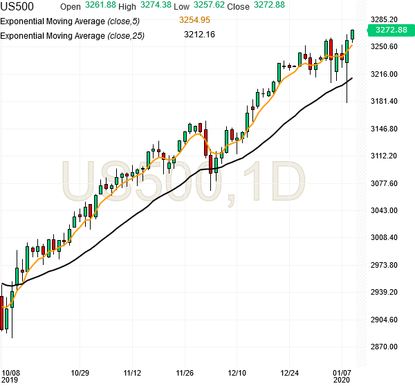 spx500-futures-daily-chart-analysis2-09jan2020
