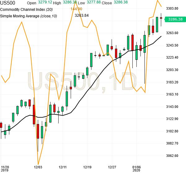 spx500-futures-daily-chart-analysis2-14jan2020