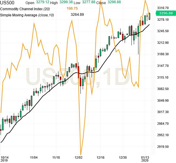 spx500-futures-daily-chart-analysis2-15jan2020