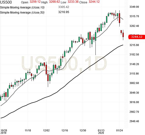 spx500-futures-daily-chart-analysis2-27jan2020