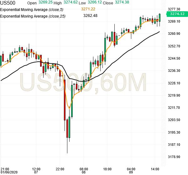 spx500-futures-hourly-chart-analysis-09jan2020