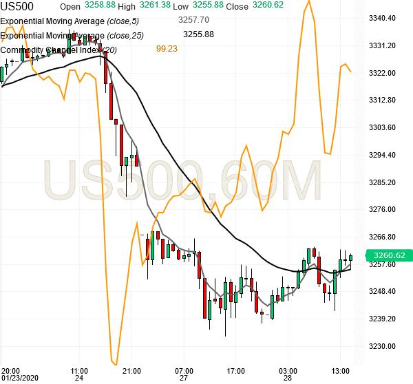 spx500-futures-hourly-chart-analysis1-28jan2020