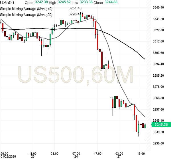 spx500-futures-hourly-chart-analysis2-27jan2020