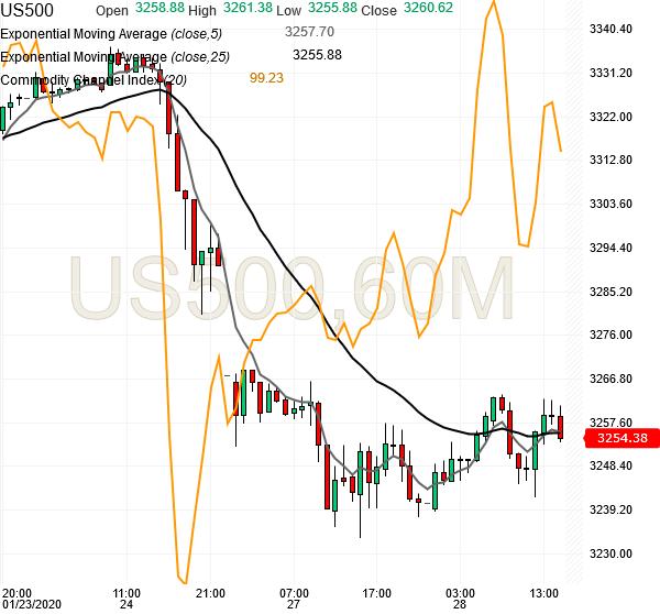 spx500-futures-hourly-chart-analysis2-28jan2020