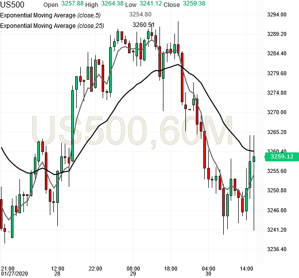 spx500-futures-hourly-chart-analysis2-30jan2020