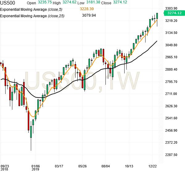 spx500-futures-weekly-chart-analysis-09jan2020