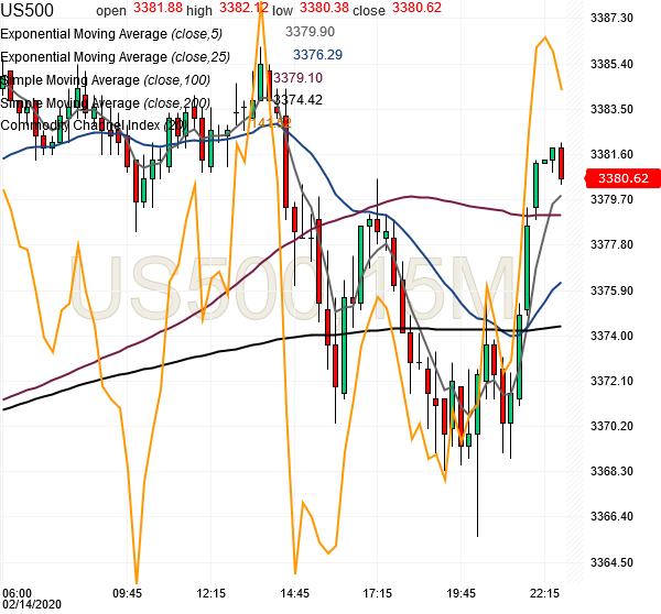 spx500-futures-15min-chart-analysis2-14feb2020
