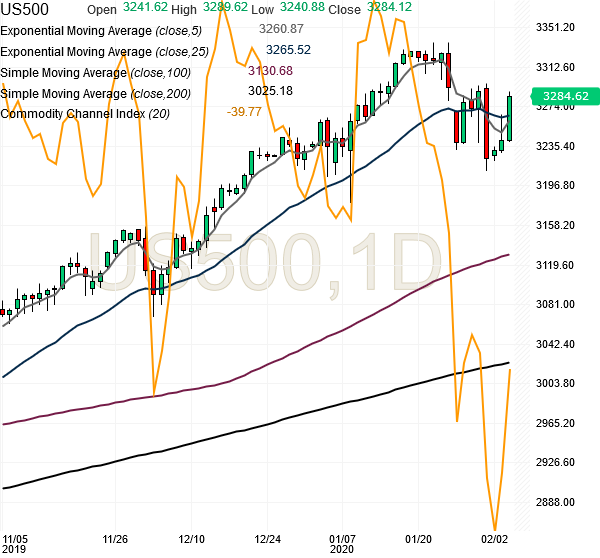 spx500-futures-daily-chart-analysis1-04feb2020