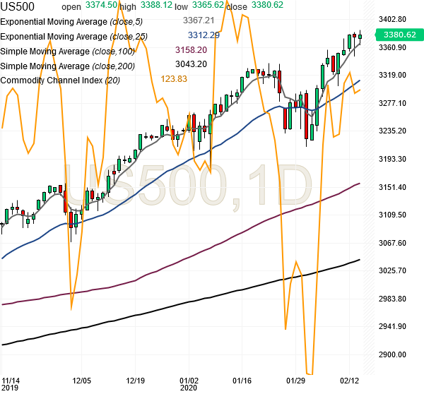 spx500-futures-daily-chart-analysis1-14feb2020