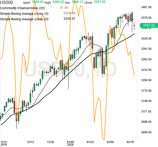 spx500-futures-daily-chart-analysis1-21feb2020