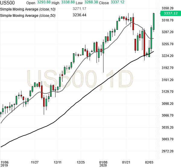 spx500-futures-daily-chart-analysis2-05feb2020