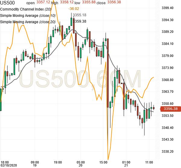 spx500-futures-hourly-chart-analysis1-21feb2020