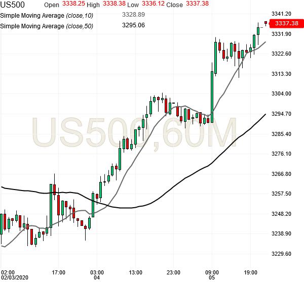 spx500-futures-hourly-chart-analysis2-05feb2020