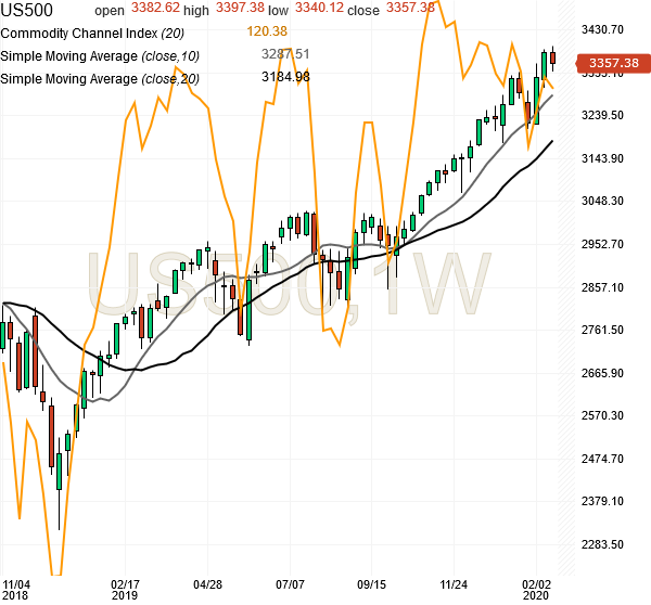 spx500-futures-weekly-chart-analysis-21feb2020