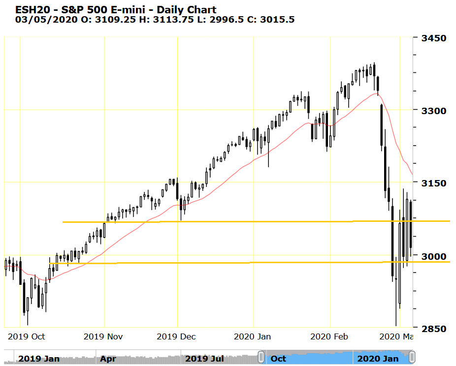 spx500-futures-daily-chart-analysis-05mar2020
