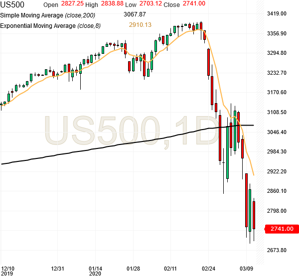 spx500-futures-daily-chart-analysis-11mar2020