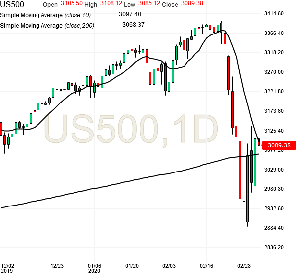 spx500-futures-daily-chart-analysis1-04mar2020