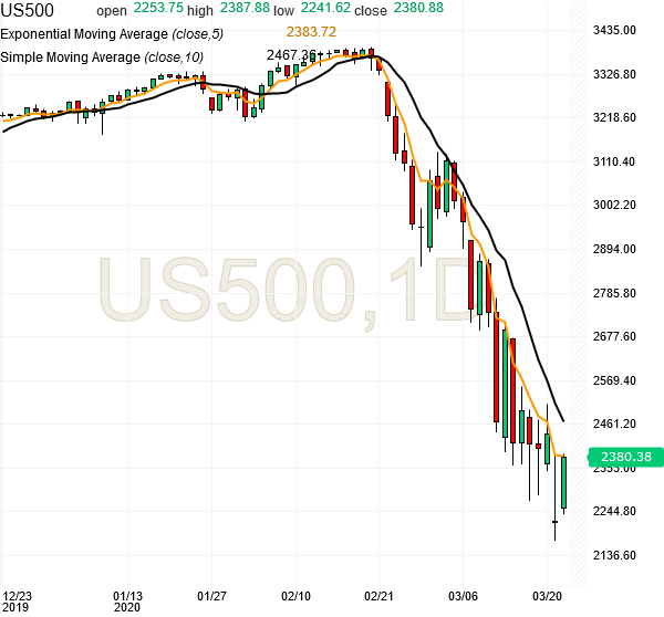 spx500-futures-daily-chart-analysis1-24mar2020
