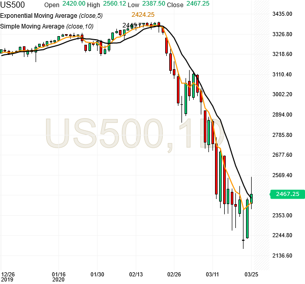 spx500-futures-daily-chart-analysis1-25mar2020