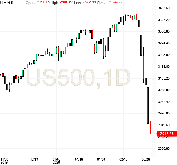 spx500-futures-daily-chart-analysis1-28feb2020