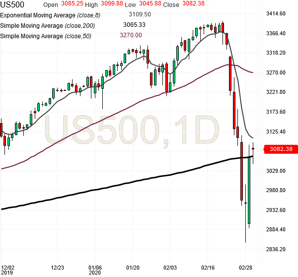 spx500-futures-daily-chart-analysis2-03mar2020