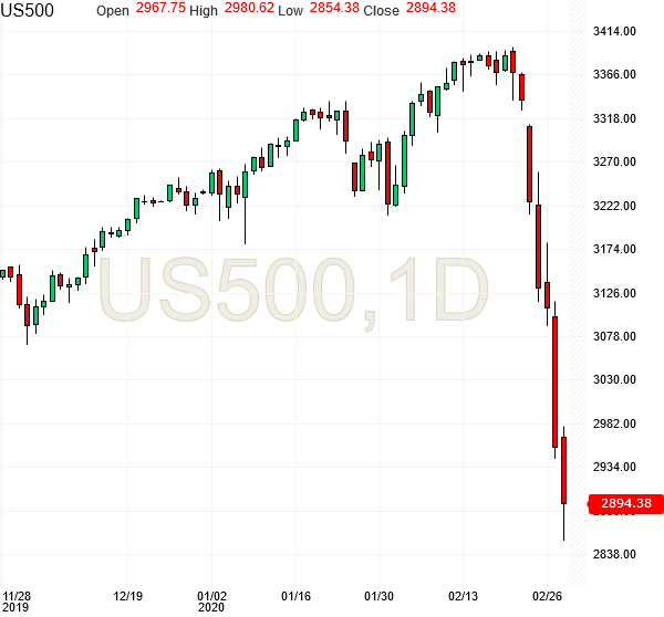 spx500-futures-daily-chart-analysis2-28feb2020