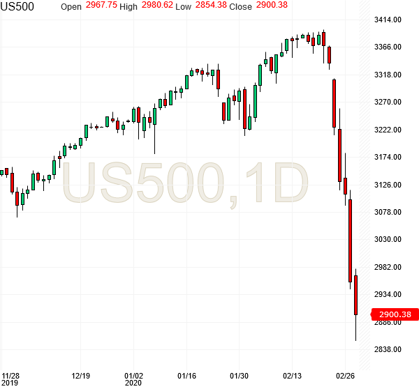 spx500-futures-daily-chart-analysis3-28feb2020