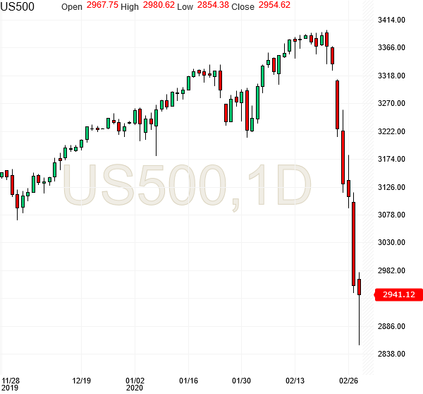 spx500-futures-daily-chart-analysis4-28feb2020