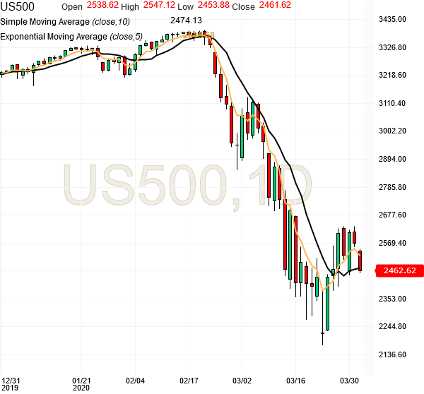 spx500-futures-daily-chart-analysis-01apr2020
