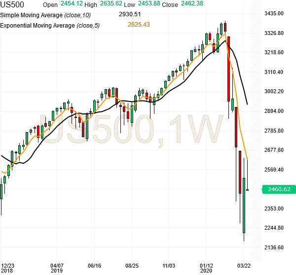 spx500-futures-weekly-chart-analysis-01apr2020