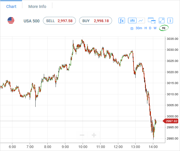 spx500-futures-1min-chart-analysis2-27may2020