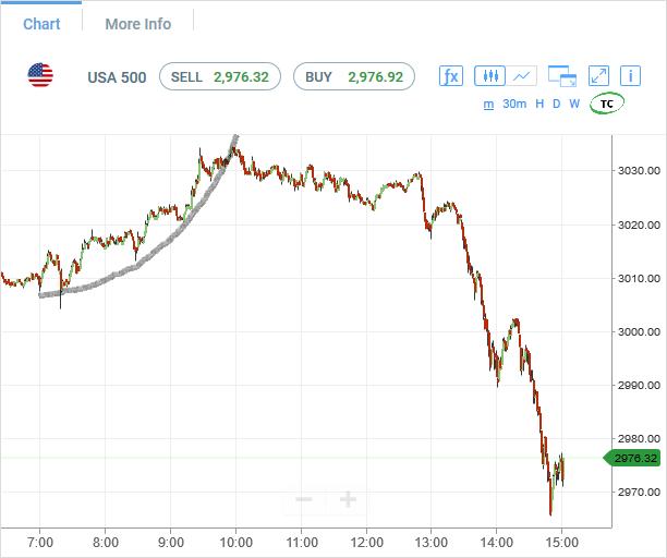 spx500-futures-1min-chart-analysis3-27may2020