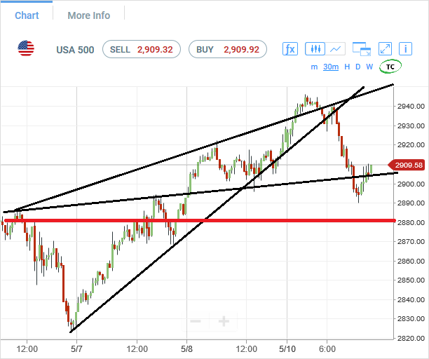 spx500-futures-30min-chart-analysis2-11may2020