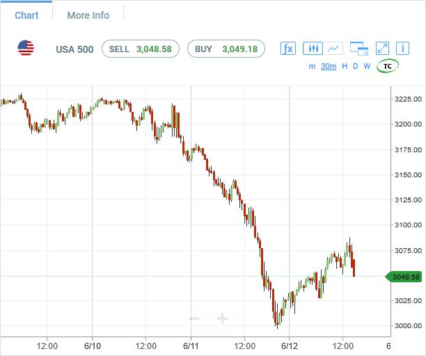sp500-futures-30min-chart-analysis-12jun2020