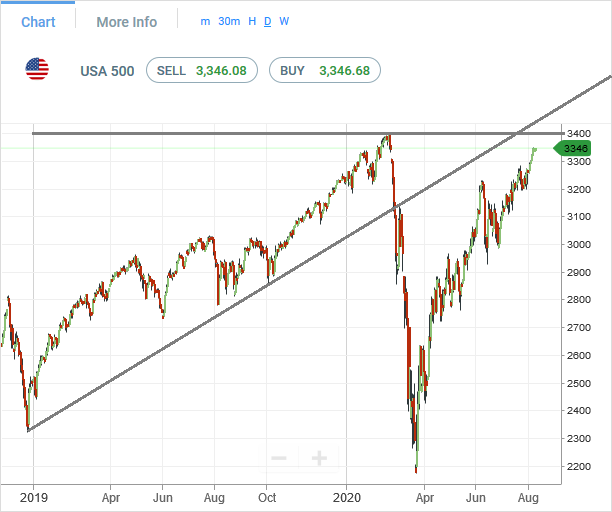 sp500-futures-daily-chart-analysis-09aug2020