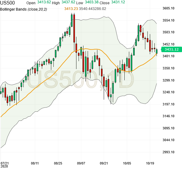 SP500-futures-daily-chart-analysis-22oct2020