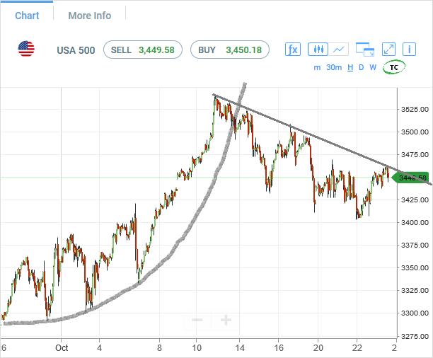 SP500-futures-hourly-chart-analysis1-23oct2020