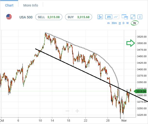 SP500-futures-hourly-chart-analysis-02Nov2020