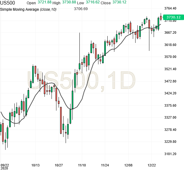 spx500-futures-daily-chart-analysis-29dec2020