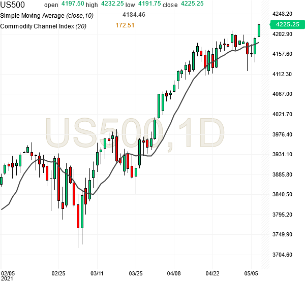 sp500-futures-daily-chart-analysis-07may2021