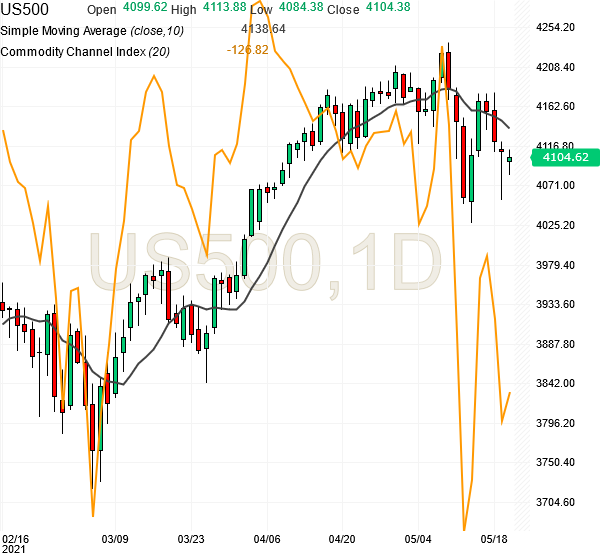 spx500-futures-daily-chart-analysis-20may2021