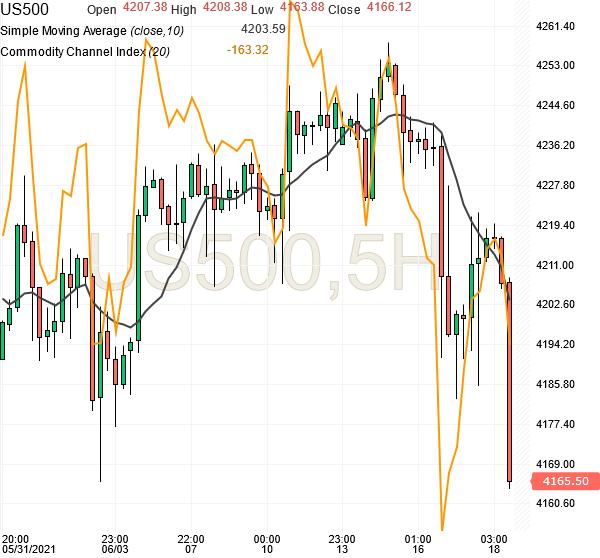 sp500-futures-5hr-chart-analysis-18june2021